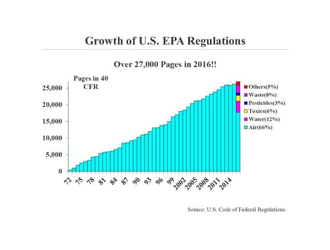 Growth of US EPA Regulations-2.jpg