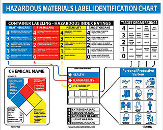 Hazardous_chemical_labeling.jpg