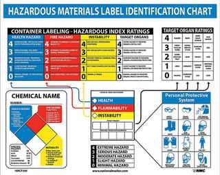 Hazardous_chemical_labeling.jpg